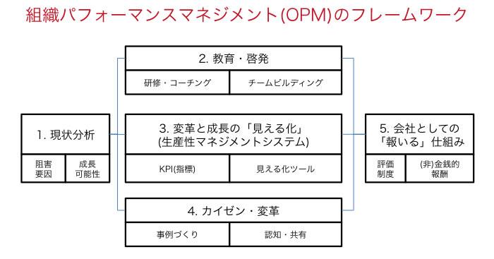 組織パフォーマンスマネジメント(OPM)のフレームワーク