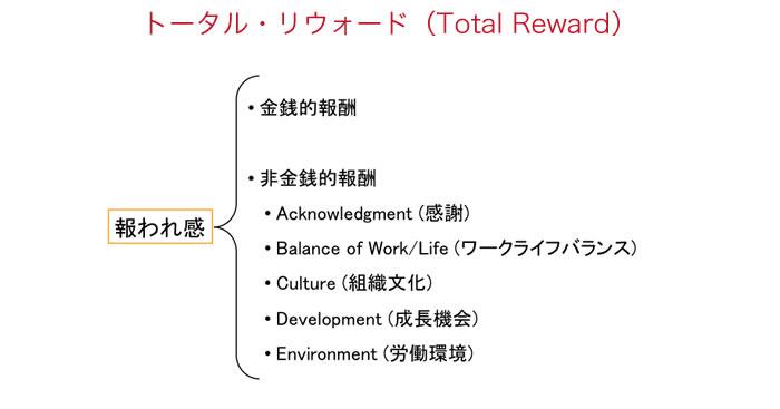 トータル・リウォード(Total Reward)